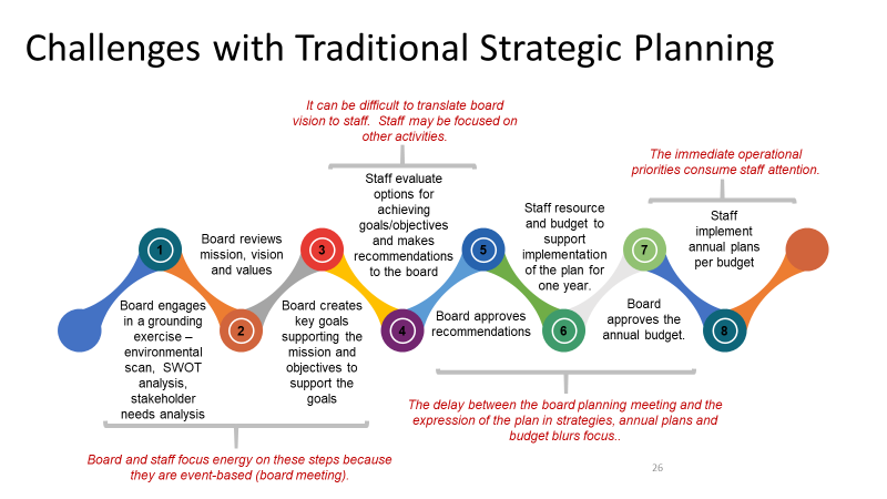 Challenges with Traditional Strategic Planning