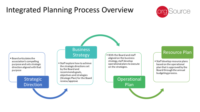 Integrated Planning Process Overview